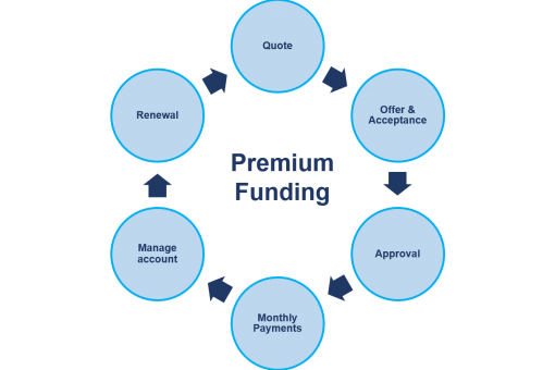 How Premium Funding works2